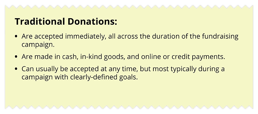 Traditional donations are collected more frequently than fundraising pledges.