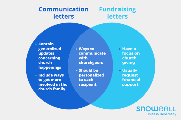 These are some of the differences and similarities between church communication and fundraising letters.