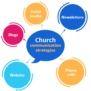 Be sure to practice effective communication for better church management.