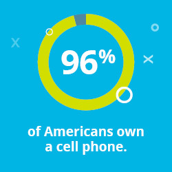 Since so many of your supporters own cell phones, you need to incorporate text-to-give in your fundraising strategy.